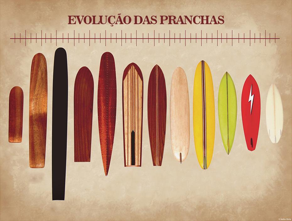 Evolução das pranchas de surf!
